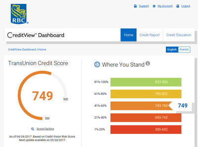 Rbc Introduces Free Credit Scores And First Digital Simulator In