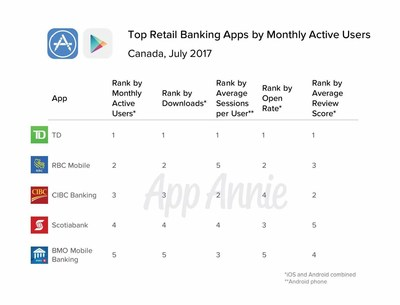 TD mobile banking app earns top spot in new report from Silicon